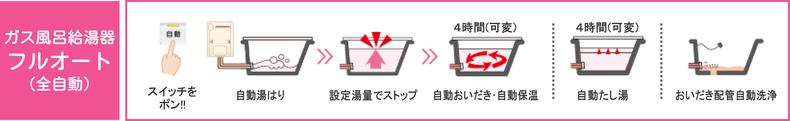 ガス風呂給湯器フルオート(全自動)